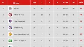 Bảng xếp hạng vòng 20-V.League 2019: Hà Nội nới rộng khoảng cách với TP Hồ Chí Minh