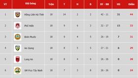 Bảng xếp hạng vòng 18 Giải Hạng nhất Quốc gia LS 2019: Phố Hiến tụt lại phía sau