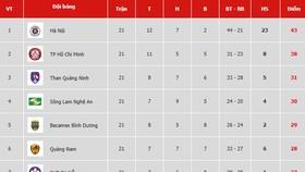 Bảng xếp hạng vòng 21-V.League 2019: Sông Lam Nghệ An vào tốp 4, Thanh Hóa trở lại nhóm cuối