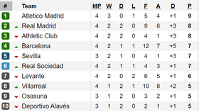 Kết quả, bảng xếp hạng La Liga, Bundesliga, Serie A, Ligue 1 (rạng sáng 15-9)