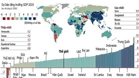 Dự báo tăng trưởng GDP 2019, Việt Nam duy trì tốc độ tăng trưởng cao. Nguồn: Economist Intelligence Unit (EIU) phân tích & đồ họa.