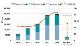 Quý I-2019: Nguồn cung  căn hộ giảm mạnh