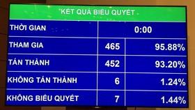 Kết quả biểu quyết thông qua dự án Luật Phòng, chống tham nhũng (sửa đổi)
