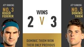 Federer sẽ quyết đấu với Thiem