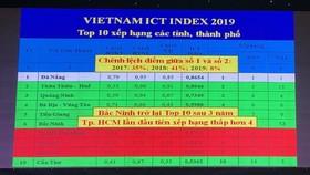 Đà Nẵng dẫn đầu bảng xếp hạng Việt Nam ICT Index 11 năm liên tiếp