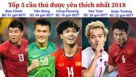 Tốp 5 cầu thủ được yêu thích 2018: Đức Chinh, Tiến Dũng, Công Phượng, Văn Toàn và Xuân Trường