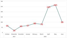 Số máy tính bị tấn công từ tháng 10-2017 đến 6-2018