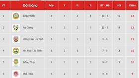 Bảng xếp hạng vòng 6 Giải Hạng nhất Quốc gia LS 2019: Bình Phước vẫn dẫn đầu