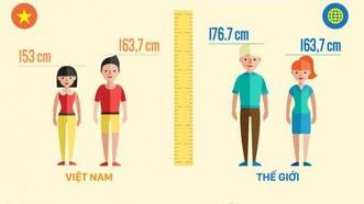 國民身高比亞洲各國同齡人矮。(圖源:互聯網)