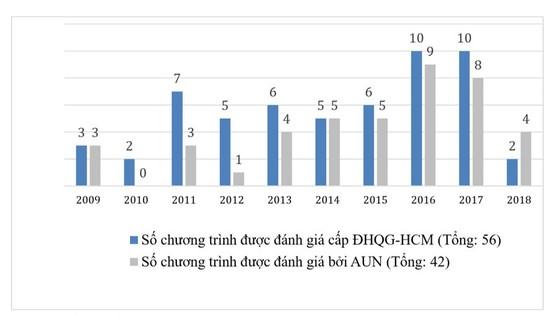 Nâng cao chất lượng giáo dục đại học Việt Nam