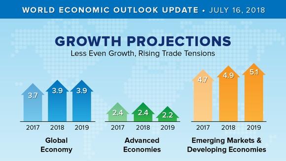 國際貨幣基金組織(IMF)當地時間16日發佈最新《世界經濟展望》。(圖源:IMF)