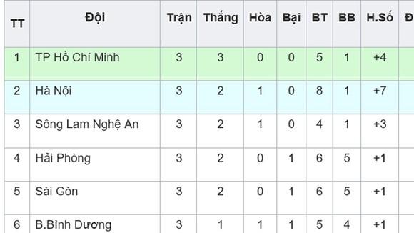 BXH vòng 3 V.League 2019: Sông Lam Nghệ An vào tốp 3