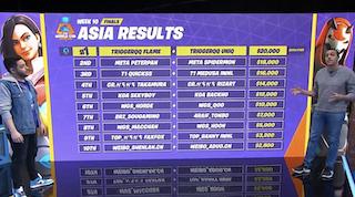 Hai vận động viên Việt Nam vào vòng chung kết giải vô địch thế giới môn thể thao điện tử Fortnite