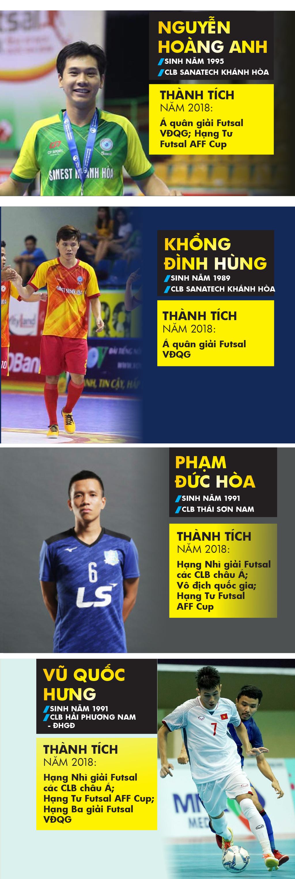 Những cầu thủ nào là ứng viên giải Quả bóng vàng futsal 2018? ảnh 1