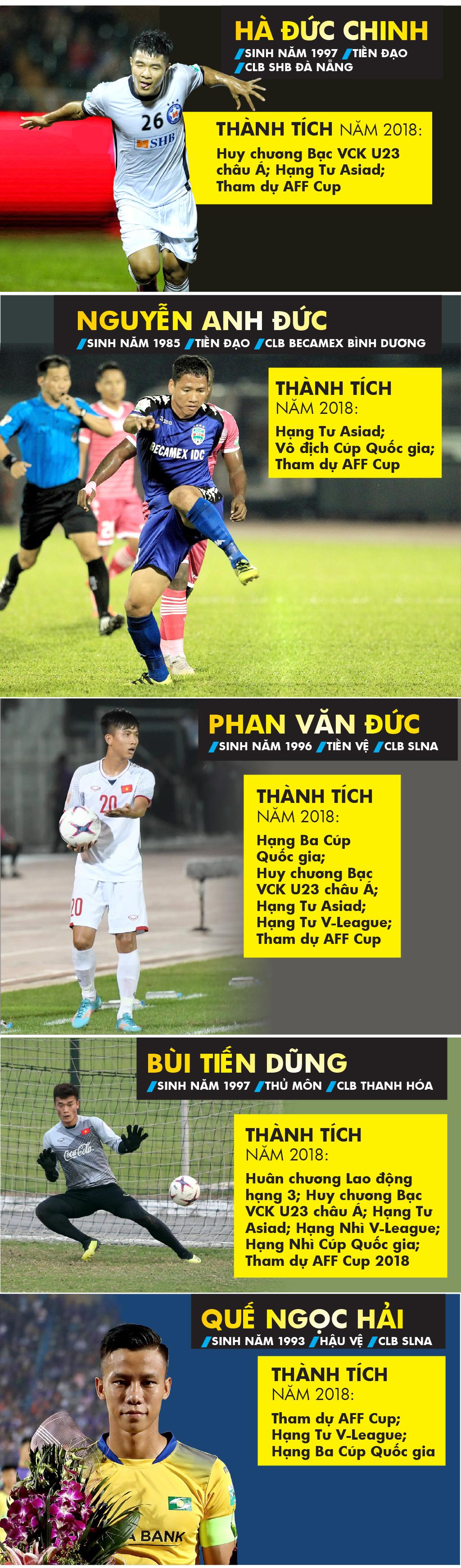 Những cầu thủ nào là ứng viên Giải thưởng Quả bóng Vàng nam 2018? ảnh 1