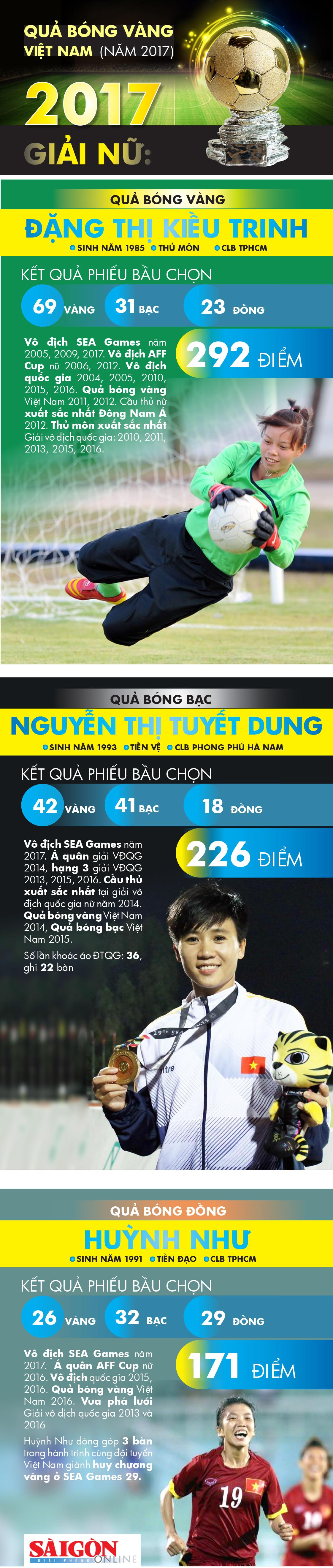Thành Trung và Kiều Trinh đoạt Quả bóng Vàng Việt Nam 2017 ảnh 2