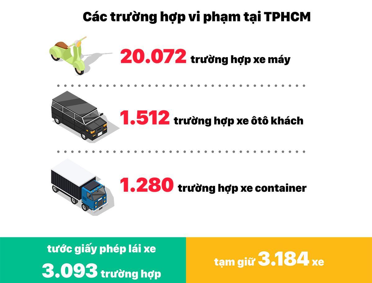 Tổng kiểm tra phương tiện giao thông trong 1 tháng: 14.756 trường hợp vi phạm nồng độ cồn ảnh 6