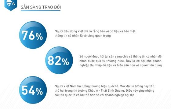 82% người dùng di động Việt Nam sẵn sàng đổi thông tin cá nhân lấy quà miễn phí ảnh 2