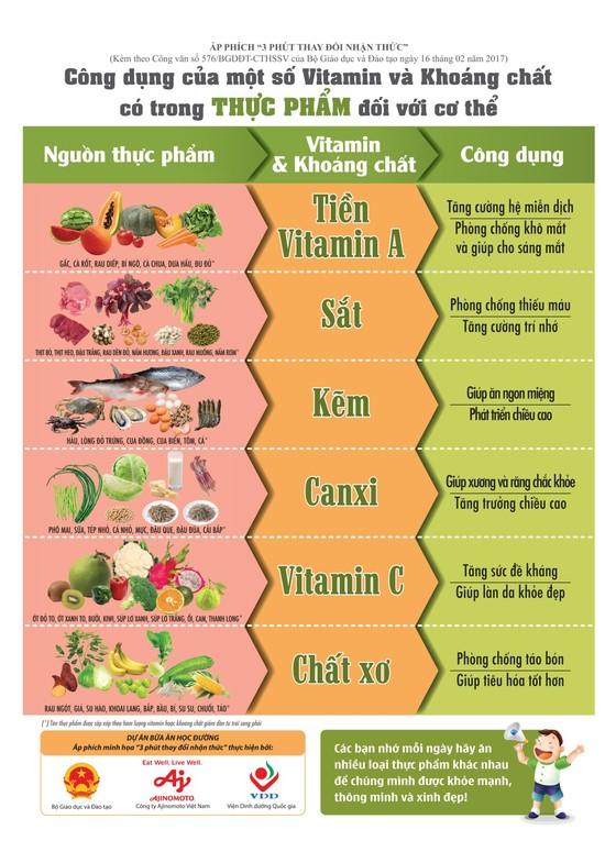 Triển khai xây dựng thực đơn cân bằng dinh dưỡng cho các trường tiểu học ở Quảng Ngãi ảnh 3