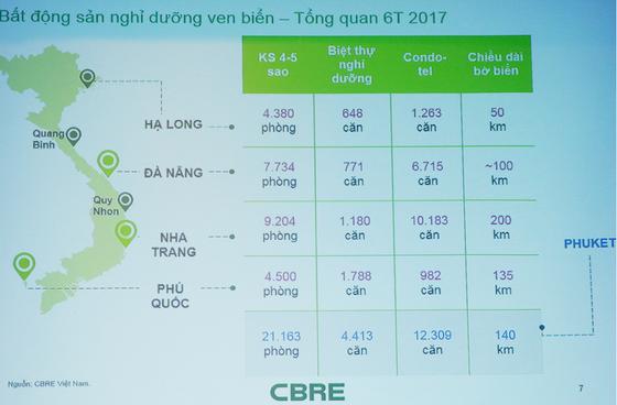 Thị trường bất động sản nghỉ dưỡng Đà Nẵng tăng cao ảnh 1