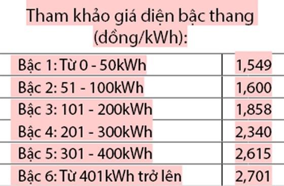 Vì sao hóa đơn tiền điện tăng? ảnh 2