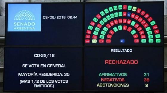 阿根廷參議院否決墮胎合法化法案 ảnh 1