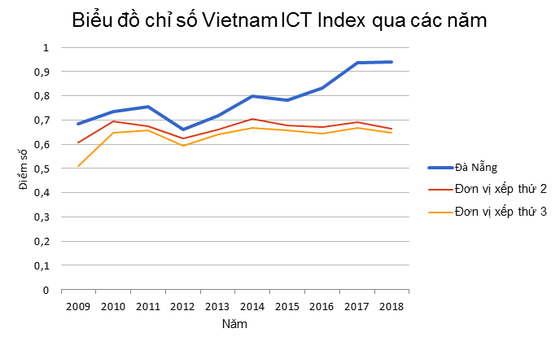 Đà Nẵng 10 năm liên tiếp dẫn đầu chỉ số Vietnam ICT Index  ảnh 1