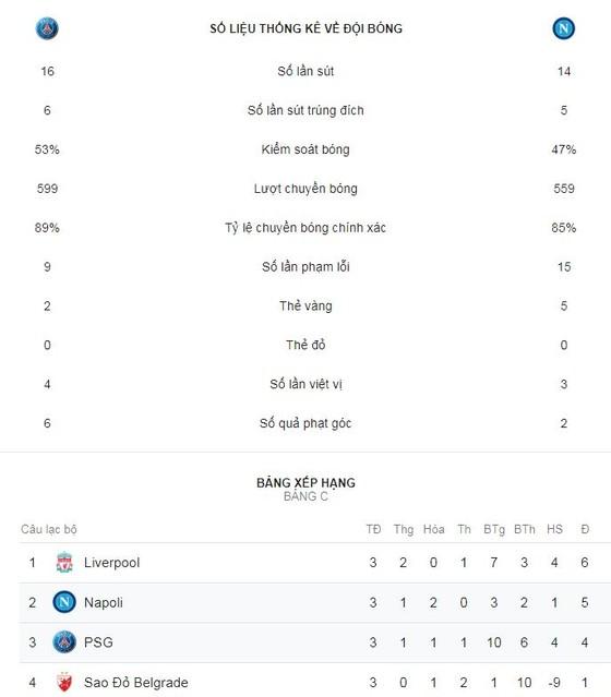 PSG - Napoli 2-2: Neymar, Mbappe, Cavani mờ nhạt, Di Maria hóa người hùng ảnh 2