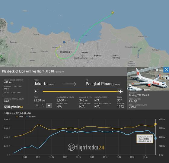 Máy bay của hãng  Lion Air chở 188 hành khách lao xuống biển ảnh 5