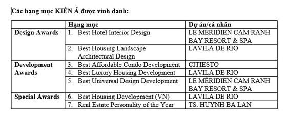 Kiến Á thắng lớn ở 7 hạng mục giải thưởng bất động sản uy tín Viet Nam Property Awards 2018 ảnh 6