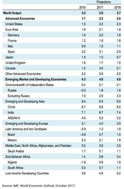 IMF dự báo sự phục hồi của nền kinh tế thế giới ảnh 1