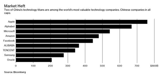 Alibaba và Tencent, hai người khổng lồ công nghệ Trung Quốc nằm trong top các công ty công nghệ giá trị nhất.