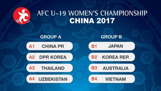 Vòng chung kết giải U19 nữ châu Á 2017: Việt Nam rơi vào bảng khó