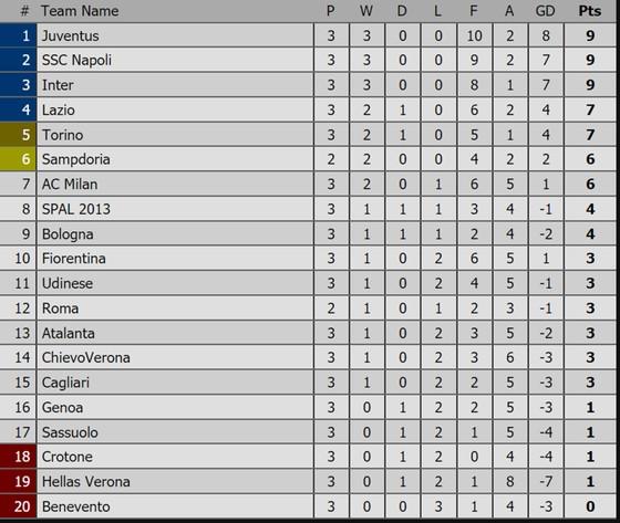 Vòng 3 - Serie A: Lazio bất ngờ hạ gục AC Milan 4 - 1 ảnh 2