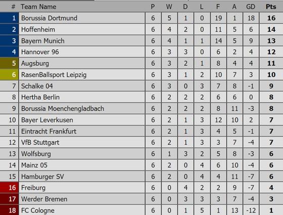 Các giải Premier League, La Liga, Serie A, Bundesliga, Ligue 1 (ngày 25-9) ảnh 3