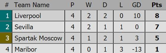 Kết quả, xếp hạng Champions League (rạng sáng 2-11) ảnh 1