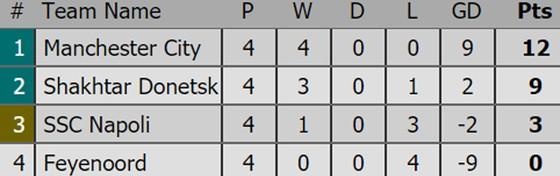 Kết quả, xếp hạng Champions League (rạng sáng 2-11) ảnh 2