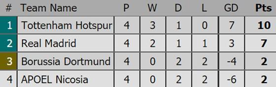 Kết quả, xếp hạng Champions League (rạng sáng 2-11) ảnh 4