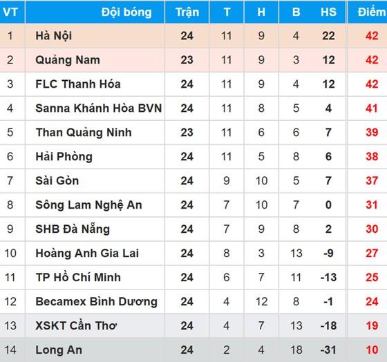 Bảng xếp hạng Vòng 24 - Toyota V.League 2017 (ngày 5-11) ảnh 1