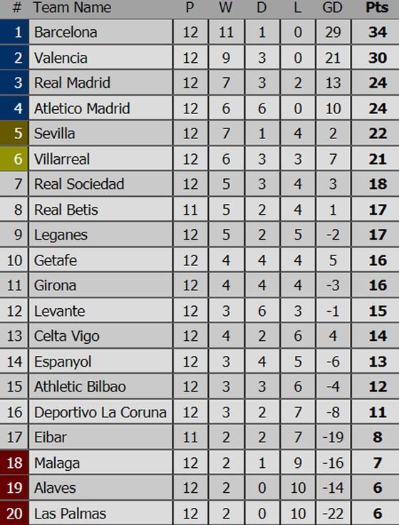 Bảng xếp hạng Premier League, La Liga, Serie A, Bundesliga, Ligue 1 ảnh 2