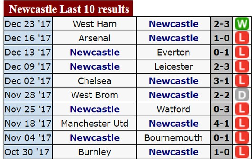 Manchester City sẽ có trận thắng thứ 19 trên sân của Newcastle ảnh 1