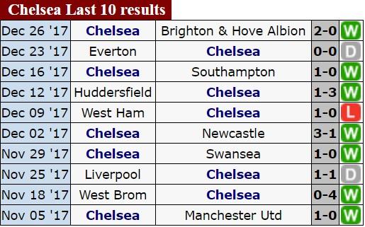 Vòng 21 - Ngoại hạng Anh (đêm 30-12): Chelsea, Liverpool sẽ lại thẳng tiến? ảnh 2