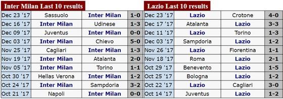 Serie A (đêm 30-10): Tâm điểm đối đầu Fiorentina - AC Milan, Inter - Lazio ảnh 4