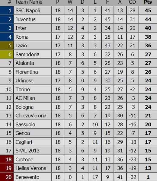 Serie A (đêm 30-10): Tâm điểm đối đầu Fiorentina - AC Milan, Inter - Lazio ảnh 5