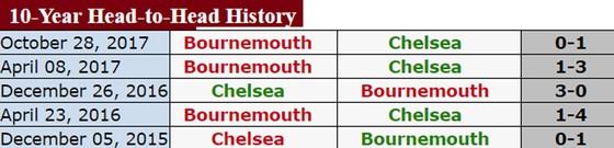 Chelsea sẽ rút ngắn khoảng cách với Man.United? ảnh 1