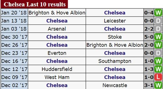 Chelsea sẽ rút ngắn khoảng cách với Man.United? ảnh 2