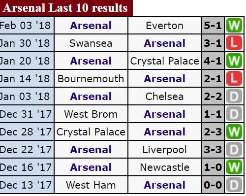 Đại chiến tại Wembley: Tottenham đối đầu Arsenal ảnh 3