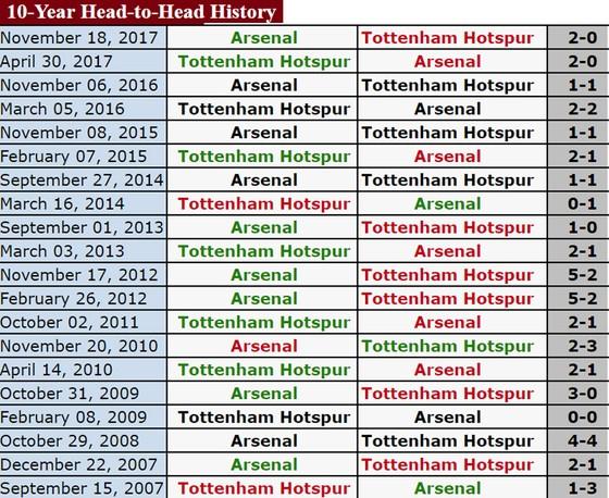 Đại chiến tại Wembley: Tottenham đối đầu Arsenal ảnh 1