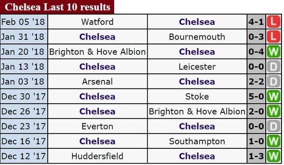 Rạng sáng 13-2, Chelsea - West Bromwich: Chủ nhà sẽ thắng ảnh 3