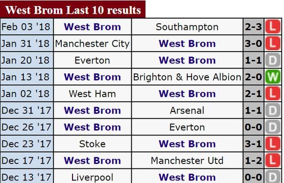 Rạng sáng 13-2, Chelsea - West Bromwich: Chủ nhà sẽ thắng ảnh 4